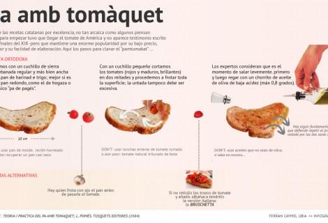 El pa amb tomàquet