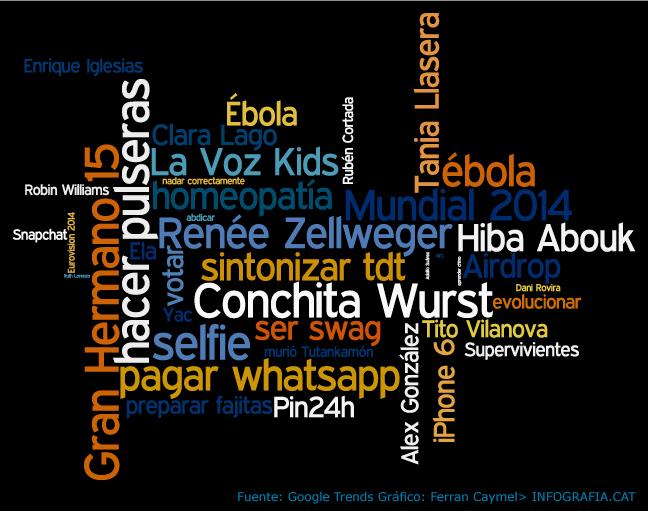 España 2014, en 40 palabras