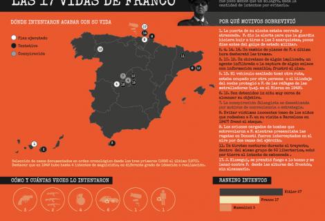 Contra Franco