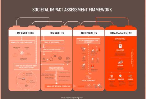 Eticas Framework