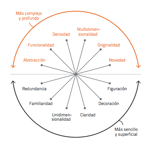 La rueda de la visualización