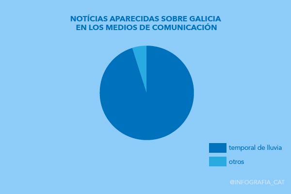 galicia infografía