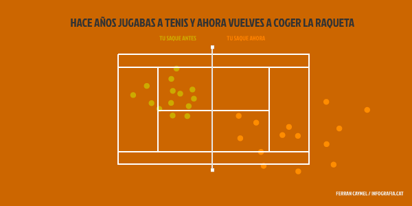 tenis infografia