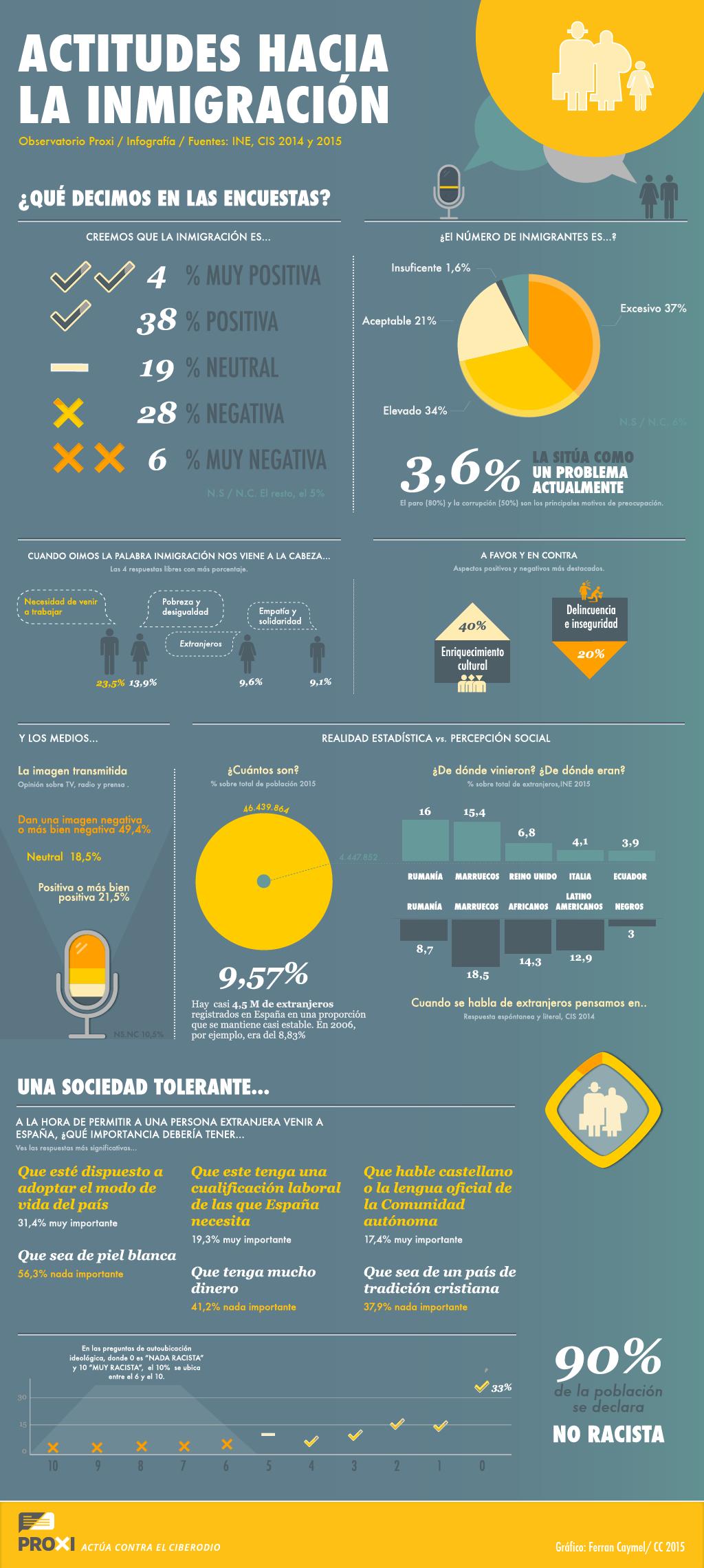 infografia actitudes