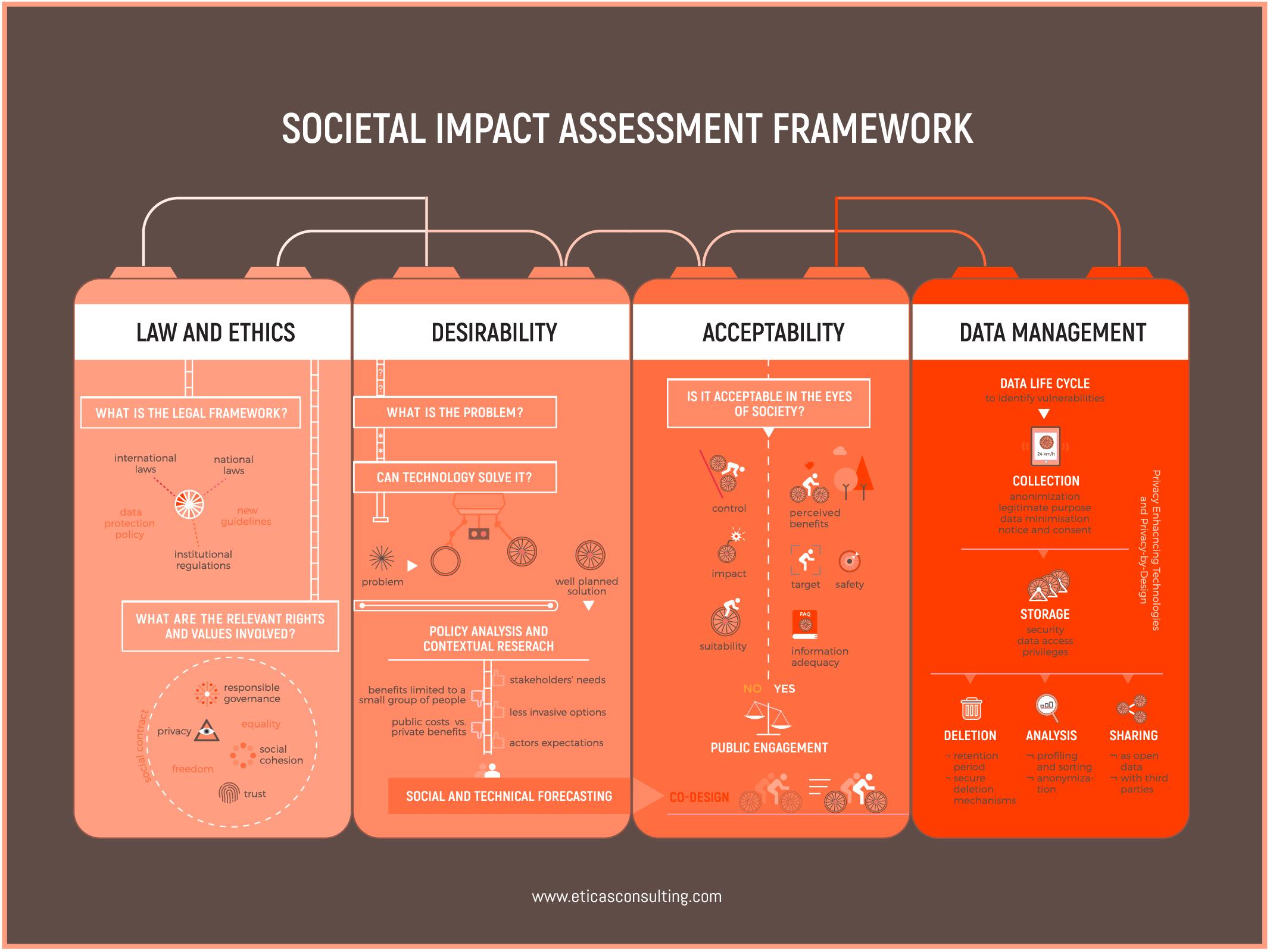 eticas infographic