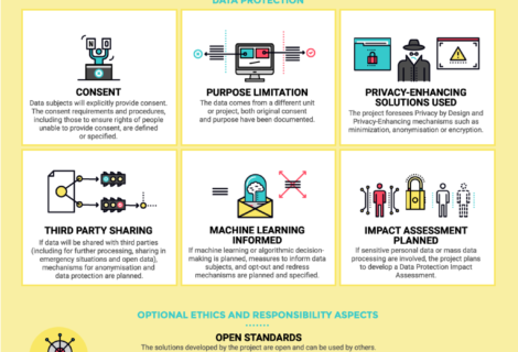 Data Ethics Checklist