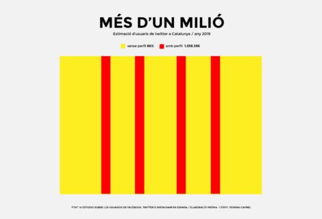 Usuaris de twitter a Catalunya (infografia)